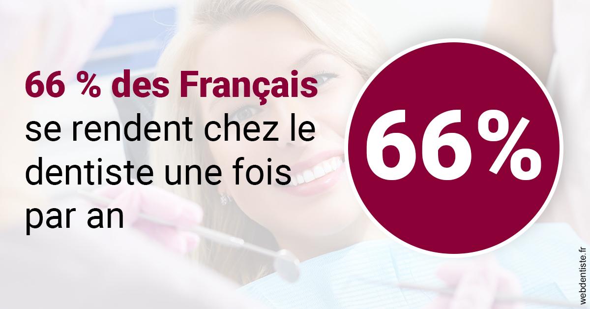 https://selarl-cabdentaire-idrissi.chirurgiens-dentistes.fr/66 % des Français 1